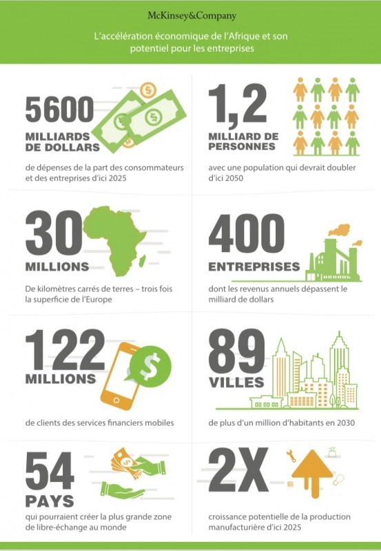 Afrique : Le prochain grand marché mondial selon McKinsey